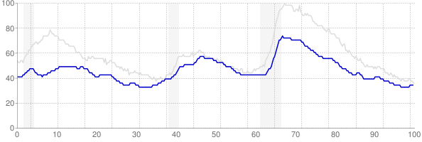 Kansas monthly unemployment rate chart from 1990 to April 2019